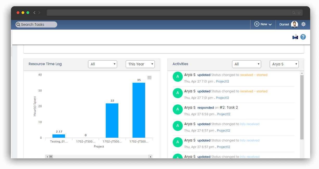 OrangeScrum Dashboard