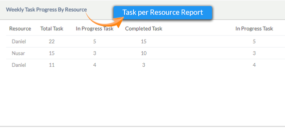 Task-per-Resource-Report.png
